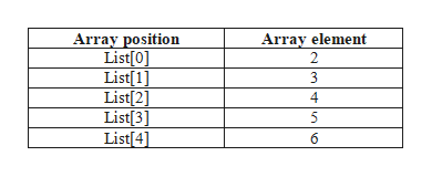 Array position List[0] List 1] List[2] List[3] List[4] Array element 2 3 4 5 6