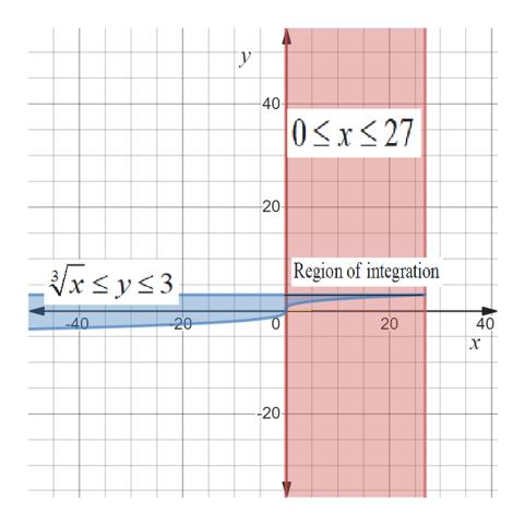 Гу 40 0x27 20 Region of integration xsys3 -20 40 40 -20 20
