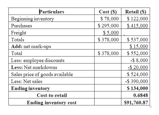 Particulars Beginning inventory Cost (S) Retail (S) 78,000 122,000 $415.000 Purchases $295,000 Freight $5,000 $378,000 Totals $537,000 $15.000 Add: net mark-ups $ 378,000 Total 552,000 Less: employee discounts -$ 8,000 -$ 20,000 Less: Net markdowns Sales price of goods available $524,000 Less: Net sales -$ 390,000 Ending inventory $134,000 Cost-to-retail 0.6848 Ending inventory cost $91,760.87