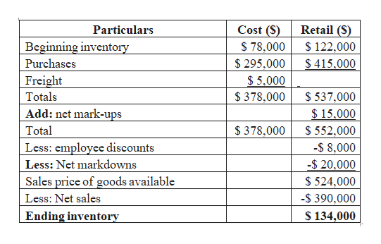 Cost (S) Retail (S) Particulars Beginning inventory 78,000 $122,000 $415.000 $ 295,000 $ 5,000 Purchases Freight Totals $378,000 $537,000 $15.000 Add: net mark-ups Total $378,000 $ 552,000 Less: employee discounts -$ 8,000 $ 20.000 Less: Net markdowns Sales price of goods available Less: Net sales $524,000 -$390,000 $ 134,000 Ending inventory
