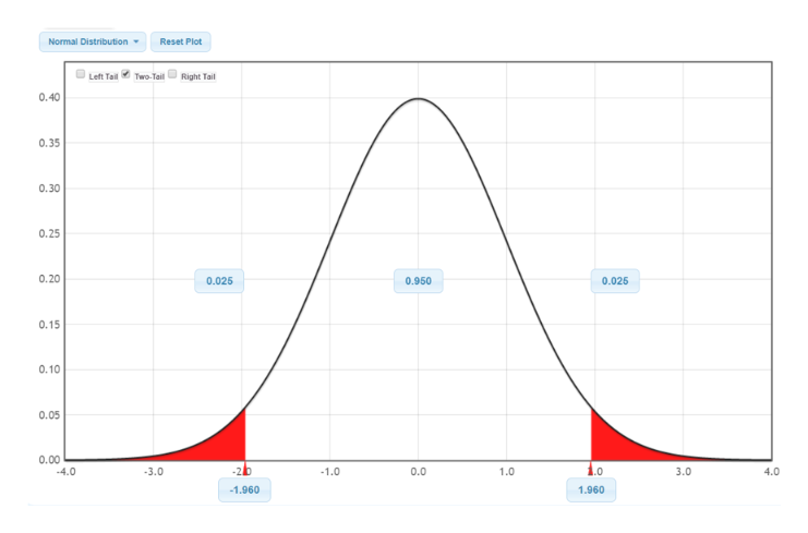 Normal Distribution Reset Plot Left Tail Two-TailRight Tail 0.40 0.35 0.30 0.25 0.20 0.025 0.950 0.025 0.15 0.10 0.05 0.00 -4.0 -2b 1.0 -3.0 1.0 0.0 1.0 3.0 4.0 -1.960 1.960