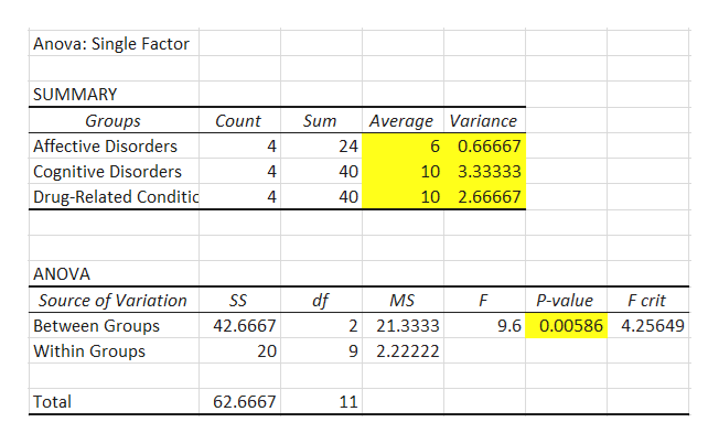 Anova: Single Factor SUMMARY Groups Count Sum Average Variance Affective Disorders 24 6 0.66667 Cognitive Disorders Drug-Related Conditic 40 10 3.33333 4 40 10 2.66667 ANOVA F crit Source of Variation df P-value SS MS F Between Groups 2 21.3333 42.6667 9.6 0.00586 4.25649 Within Groups 20 9 2.22222 Total 62.6667 11
