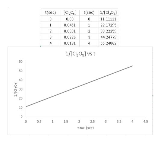 [Cl20 t(sec) t(sec) 1/ICl20s] 0.09 11.11111 0.0451 1 22.17295 0.0301 2 33.22259 0.0226 3 44.24779 4 0.0181 55,24862 1/[C205] vs t 60 50 40 30 20 10 4.5 0.5 1.5 2 2.5 3.5 4 time (sec) en O 1/ICl20s