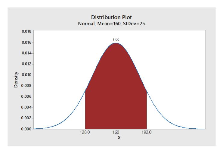 Distribution Plot Normal, Mean=160, StDev= 25 0.018 0.8 0.016 0.014 0.012 0.010 0.008 0.006 0.004 0.002 0.000 128.0 160 192.0 х Density