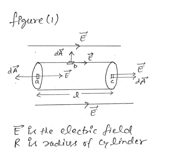 figure () dA E te electric fielol R i 2adius of Cylinder