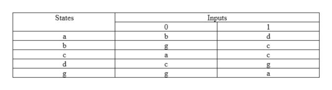 States Inputs 1 0 b d b C C a C d C