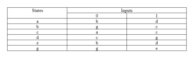 States Inputs 1 d a b C C a C d C b е e b0 bll
