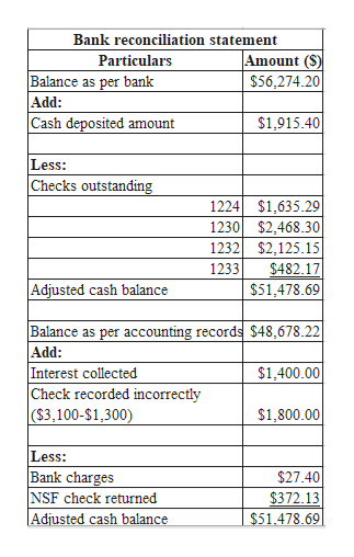 Bank reconciliation statement Amount (S) Particulars Balance as per bank Add: Cash deposited amount $56,274.20 $1,915.40 Less: Checks outstanding 1224 $1,635.29 1230$2,468.30 $2,125.15 1232 $482.17 1233 $51,478.69 Adjusted cash balance Balance as per accounting records $48,678.22 Add: Interest collected Check recorded incorrectly ($3,100-$1,300) $1,400.00 $1,800.00 Less: Bank charges NSF check returned Adjusted cash balance $27.40 $372.13 $51.478.69
