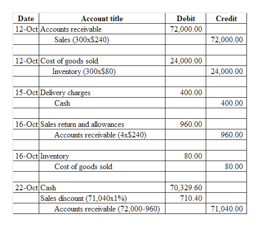 Date Account title Debit Credit 12-Oct Accounts receivable Sales (300x$240) 72,000.00 72,000.00 12-Oct Cost of goods sold Inventory (300xS80) 24,000.00 24,000.00 15-Oct Delivery charges 400.00 Cash 400.00 16-Oct Sales return and allowances 960.00 Accounts receivable (4x$240) 960.00 16-Oct Inventory 80.00 Cost of goods sold 80.00 22-Oct Cash 70,329.60 Sales discount (71,040x1% 710.40 Accounts receivable (72,000-960) 71,040.00