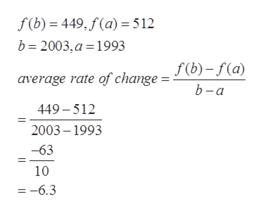f(b) 449, f(a)=512 b 2003, a 1993 average rate of change = J (0) -f(a) b-a 449-512 2003-1993 -63 10 =-6.3