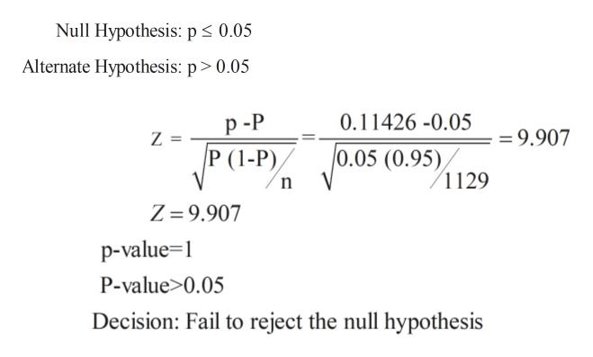 Null Hypothesis: p 0.05 Alternate Hypothesis: p > 0.05 р-P P (1-P) 0.11426 -0.05 =9.907 Z = V0.05 (0.95) 1129 Z = 9.907 p-value 1 P-value>0.05 Decision: Fail to reject the null hypothesis