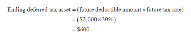Ending deferred tax asset (future deductible amount x future tax rate) = ($2,000x30%) = $600