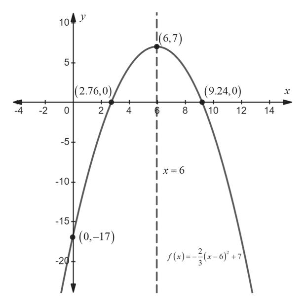 i (6,7) 104 (2.76,0 (9.24,0) -4 -2 0 2 4 10 12 14 -5+ x= 6 -10 -15 (0.-17) f()=x-'+7 -20 CO LO