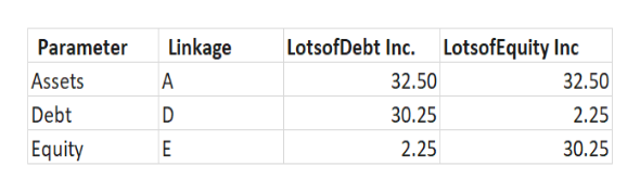 LotsofDebt Inc.LotsofEquity Inc Linkage Parameter 32.50 32.50 Assets A Debt 30.25 D 2.25 Equity 2.25 30.25