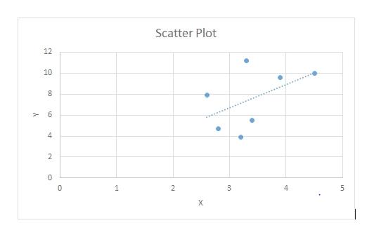 Scatter Plot 12 10 6 4 2 2 1 0 X st