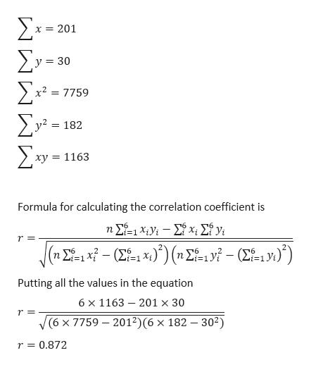 Σ-a ΣΥ. 201 30 = 2 7759 Σε 182 Σ υ- xy = 1163 Formula for calculating the correlation coefficient is 6 T6 n 6 16 -6 Putting all the values in the equation 6 x 1163 201 x 30 r=  (6 x 7759 2012)(6 x 182 - 302) r = 0.872