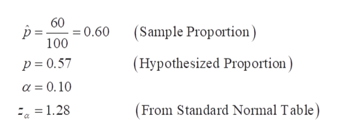 60 =0.60 100 (Sample Proportion (Hypothesized Proportion) p = 0.57 a 0.10 (From Standard Normal Table) =1.28