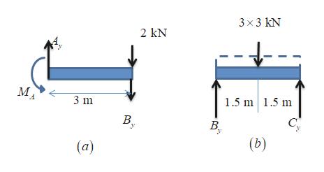 3x 3 kN 2 kN МА 1.5 m 1.5 m 3 m В. с В. У (b) (а)