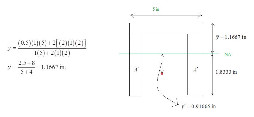 5 in y1.1667 in (0.5)(1)(5)+2[(2)(1)(2)] 1(5)+2(1(2) YNA 2.5 8 =1.1667 in A A' 5+4 1.8333 in y' = 0.91665 in