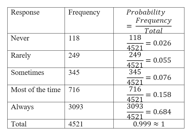Probability Frequency Response Frequency Total 118 Never 118 0.026 4521 249 Rarely 249 0.055 4521 345 Sometimes 345 0.076 4521 716 Most of the time 716 0.158 11 4521 3093 Always 3093 0.684 4521 0.999 1 Total 4521
