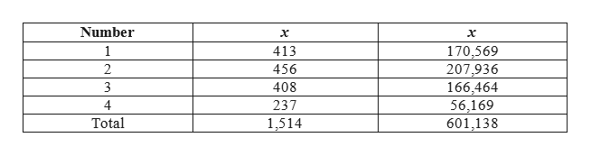 Number 1 413 170,569 207,936 166,464 56,169 601,138 2 456 408 3 237 4 Total 1,514