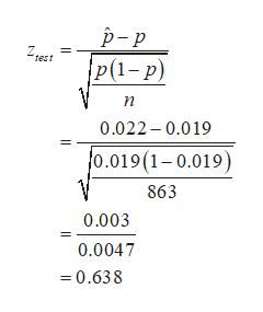 р-р Z test Р(1-р) п 0.022-0.019 o.019 (1-0.019) 863 0.003 0.0047 0.638