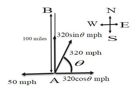 E 320sin0 mph s 100 miles 320 mph A 320cos0 mph 50 mph z