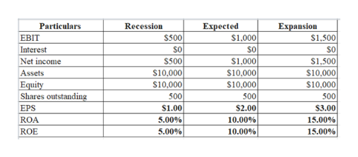 Recession Particulars Expected S1,000 $0 $1,000 $10,000 Expansion EBIT S500 S1,500 SO $500 Interest S0 Net income $1,500 Assets Equity Shares outstanding $10,000 $10,000 $10,000 $10,000 $10,000 500 500 500 EPS S1.00 S2.00 S3.00 10.00% ROA 5.00% 15.00% 5.00% 10.00% ROE 15.00%