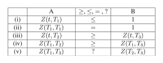 А 2, <, = ,? В Z(t, T1) Z(T\,T1) Z(t,T2) Z(Ti, T2) Z(T1, T3) (i) (ii) (iii (iv) 1 1 Z(t, T3) Z(T\,T3) Z(T2, T3) ? (v) VI AA