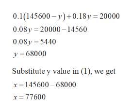 0.1(145600-y)+0.18y = 20000 0.08y 20000-14560 0.08 y 5440 y68000 Substitute y value in (1), we get x145600-68000 x 77600