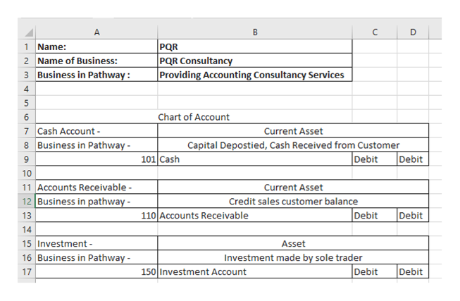 A В D PQR PQR Consultancy Providing Accounting Consultancy Services 1 Name: 2 Name of Business: 3 Business in Pathway 4 5 Chart of Account 6 7 Cash Account- 8 Business in Pathway Current Asset Capital Depostied, Cash Received from Customer Debit Debit 101 Cash 9 10 11 Accounts Receivable 12 Business in pathway Current Asset Credit sales customer balance Debit 110 Accounts Receivable Debit 13 14 15 Investment 16 Business in Pathway Asset Investment made by sole trader Debit Debit 17 150 Investment Account st LO