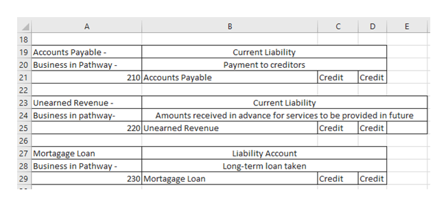 B A C C E 18 19 Accounts Payable 20 Business in Pathway Current Liability Payment to creditors 210 Accounts Payable Credit Credit 21 22 Current Liability Amounts received in advance for services to be provided in future 23 Unearned Revenue 24 Business in pathway- Credit 220 Unearned Revenue Credit 25 26 27 Mortagage Loan 28 Business in Pathway Liability Account Long-term loan taken Credit Credit 29 230 Mortagage Loan