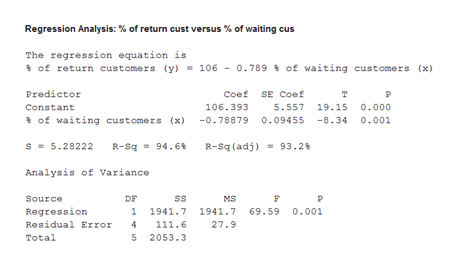 Regression Analysis: % of return cust versus % of waiting cus The regression equation is of return customers (y) 106 0.789 of waiting customers (x) Predictor Coef SE Coef T 106.393 Constant 5.557 19.15 0.000 of waiting customers (x) -0.78879 0.09455 -8.34 0.001 R-Sq 94.6 R-sq (adj)93.2 s5.28222 Analysis of Variance Source DF ss MS 1 1941.7 1941.7 Regression 69.59 0.001 Residual Error 4 111.6 27.9 Total 5 2053.3