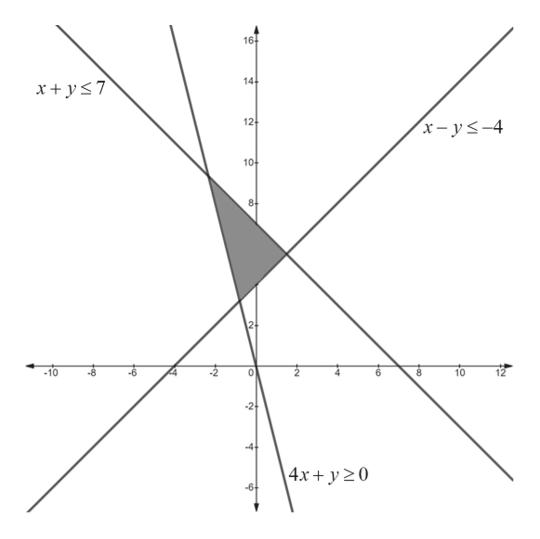 16 14 x+ys7 12 x-ys-4 10 8- 10 10 -8 8 0 -2 -44 4x+ y 20 -6