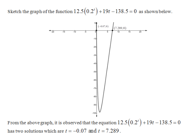 Sketch the graph ofthe function 12.5(0.2')+ 19t 138.5 = 0 as shownbelow (0.07,0) (7.289,0) 10 -10 20 30 40- -504 60 70 80 90 100 From the above graph, it is observed that the equation 12.5(0.2')+19t -138.5 = 0 -0.07 and t= 7.289 has two solutions which are t