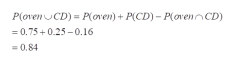 P(oven CD) = P(oven)+ P(CD) - P(ovenCD) =0.75+0.25- 0.16 = 0.84