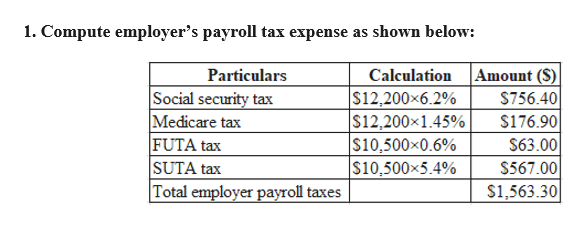 1. Compute employer's payroll tax expense as shown below Amount (S) $756.40 Particulars Calculation Social security tax Medicare tax FUTA tax SUTA tax Total employer payroll taxes $12,200x6.2% $12,200x1.45% $10,500x0.6% $10,500x5.4% $176.90 $63.00 $567.00 S1,563.30