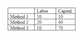 Capital 10 40 Labor 50 20 Method 1 Method 2 Method 3 10 70