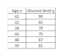 Glucose level y Age x 42 99 22 65 24 79 43 75 40 87 59 81