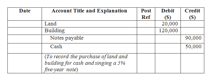 Account Title and Explanation Date Post Debit Credit Ref (S) 20,000 (S) Land Building Notes payable 120,000 90,000 Cash 50,000 (To record the purchase of land and building for cash and singing a 5% five-year note)
