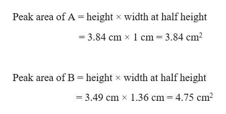 Peak area of A height x width at half height 3.84 cm x 1 cm = 3.84 cm2 Peak area of B height width at half height x = 3.49 cm x 1.36 cm 4.75 cm2