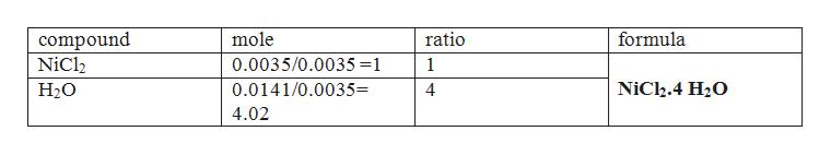 compound NiCl2 mole ratio formula 0.0035/0.0035 =1 1 NiCh.4 H20 0.0141/0.0035= Н20 4 4.02