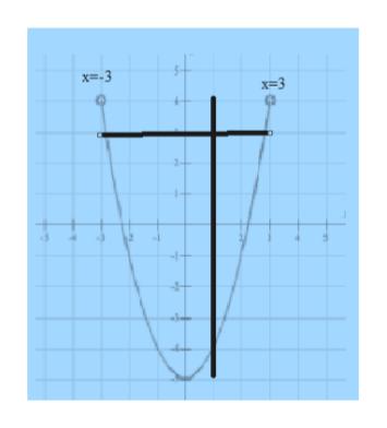 X=-3 x=3