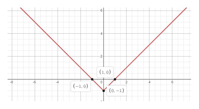2- (1,0) -6 6 -8 -4 2 (,0) (0,-1)