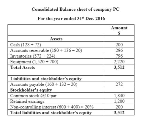Consolidated Balance sheet of company PC For the year ended 31* Dec. 2016 Amount Assets Cash (128 72) Accounts receivable (180 + 136 -20) Inventories (572+ 224) Equipment (1,520+700) Total Assets 200 296 796 2,220 3,512 Liabilities and stockholder's equity Accounts payable (160 + 132 - 20) Stockholder's equity Common stock @10 par Retained earnings Non-controlling interest (600 + 400) x 20% Total liabilities and stockholder's equity 272 1,840 1,200 200 3,512