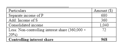 Particulars Separate income of P Add: Income ofS Amount ($) 680 360 1,040 Consolidated income Less: Non-controlling interest share (360,000 x 20%) Controlling interest share 72 968
