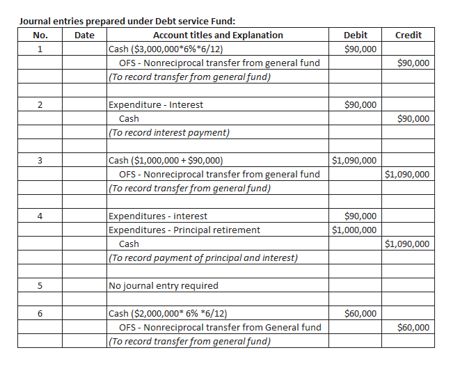 Journal entries prepared under Debt service Fund: Account titles and Explanation Debit Credit No. Date Cash ($3,000,000*6%*6/12) OFS-Nonreciprocal transfer from general fund (To record transfer from general fund) $90,000 1 $90,000 Expenditure - Interest $90,000 2 $90,000 Cash (To record interest payment) Cash ($1,000,000+ $90,000) $1,090,000 3 $1,090,000 OFS Nonreciprocal transfer from general fund (To record transfer from general fund) Expenditures - interest Expenditures- Principal retirement $90,000 4 $1,000,000 $1,090,000 Cash (To record payment of principal and interest) No journal entry required 5 Cash ($2,000,000* 6% *6/12) $60,000 6 $60,000 OFS Nonreciprocal transfer from General fund (To record transfer from generalfund)