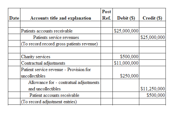 Post Date Accounts title and explanation Debit (S) Credit (S) Ref. Patients accounts receivable $25,000,000 $25,000,000 Patients service revenues |(To record record gross patients revenue) Charity services Contractual adjustments Patient service revenue - Provision for uncollectibles Allowance for - contratual adjustments $500,000 $11,000,000 $250,000 $11,250,000 S500,000 and uncollectibles Patient accounts receivable (To record adjustment entries)