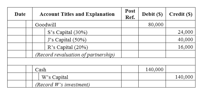 Post Account Titles and Explanation Credit (S) Debit (S) Date Ref. Goodwill 80,000 S's Capital (30%) J's Capital (50%) R's Capital (20% (Record revaluation of partnership) 24,000 40,000 16,000 Cash 140,000 W's Capital (Record W's investment) 140,000