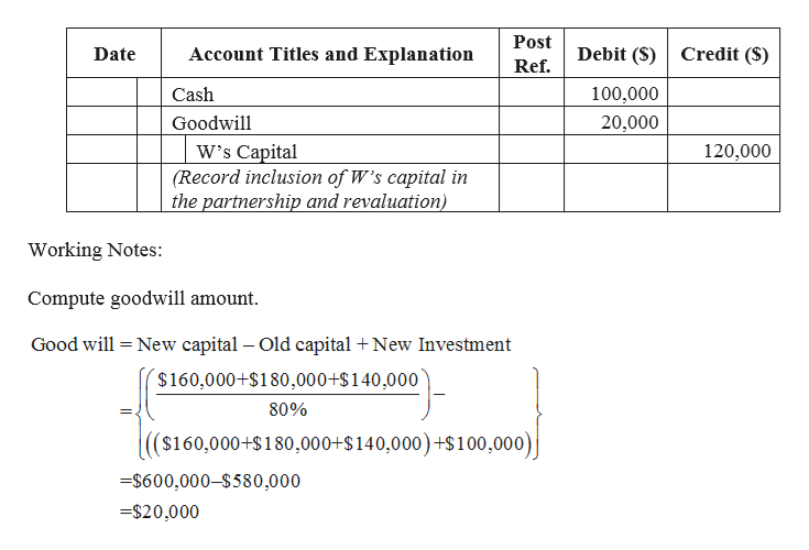 Post Account Titles and Explanation Debit (S) Credit (S) Date Ref. Cash 100,000 Goodwill 20,000 W's Capital (Record inclusion of W's capital in the partnership and revaluation) 120,000 Working Notes: Compute goodwill amount Good will New capital - Old capital New Investment $160,000+$180,000+$140,000 80% ($160,000+S180,000+$140,000)+$100,000) $600,000-$580,000 =$20,000